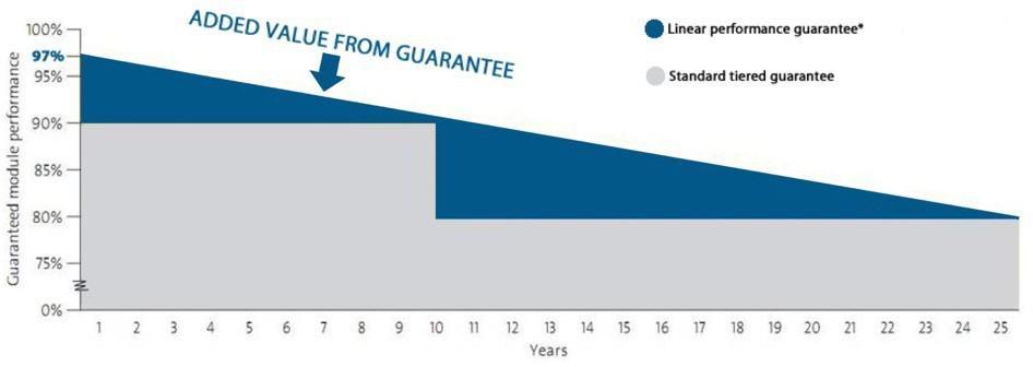 HELIENE linear power guarantee